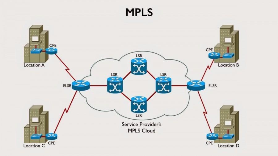 پروتکل MPLS چیست ؟