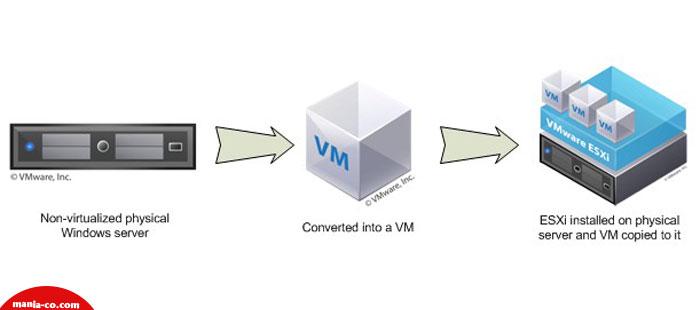 تبدیل سرورهای فیزیکی به ماشین های مجازی-شرکت آداک فن آوری ماینا