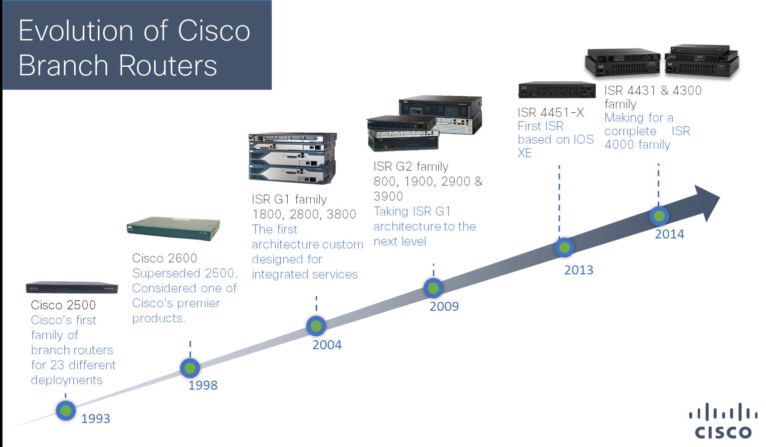Cisco branch routers evolution