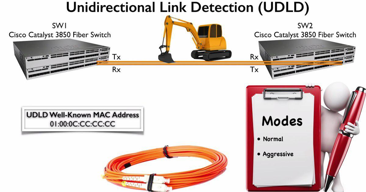 CISCO UDLD Protocol