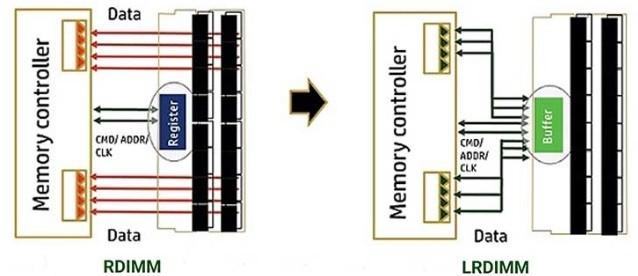 HPE Memory Compare