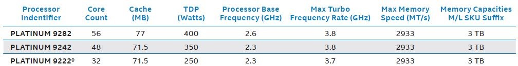 2nd Gen Intel® Xeon® Scalable Processors