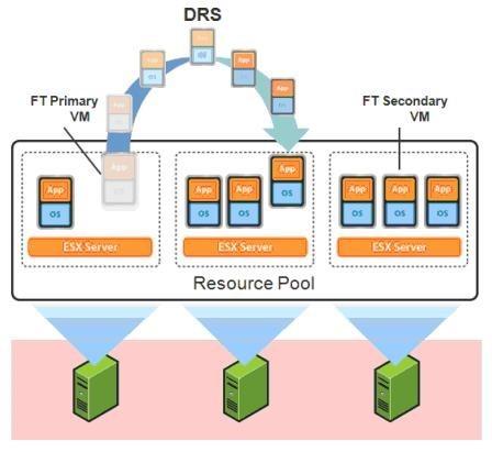 VMware Distributed Resource Scheduler