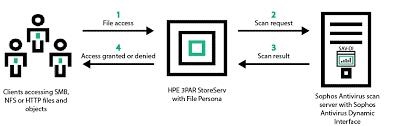 3par-file sharing 1