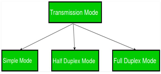 simplex-mode
