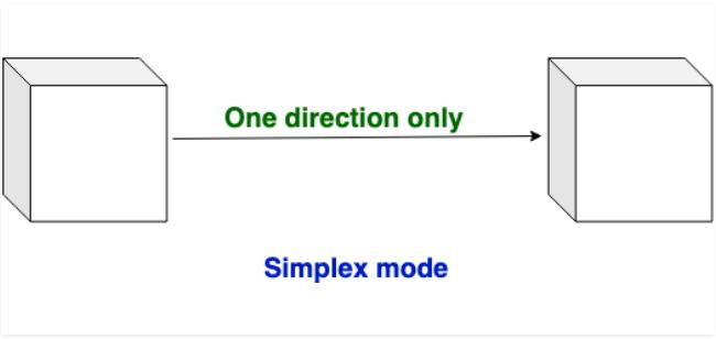 simplex mode2