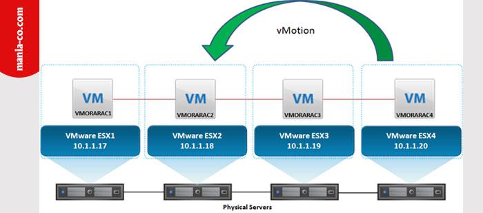 سرویس Storage vMotion