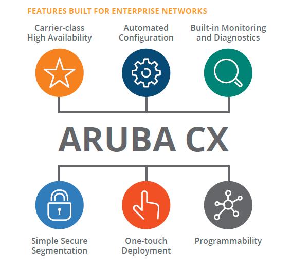 سیستم عامل های سویچ های Aruba سری AOS-CX