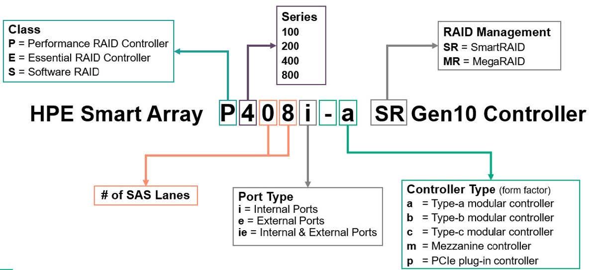 معرفی انواع کنترلر های نسل 10 (HPE Smart Array G10)
