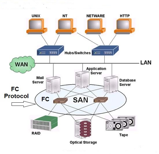 معرفی Storage Area Network (SAN)